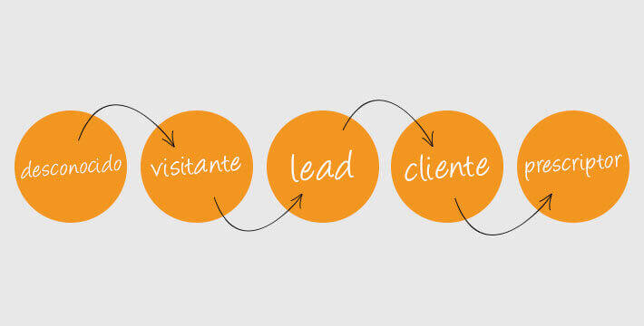 Inbound marketing gmk