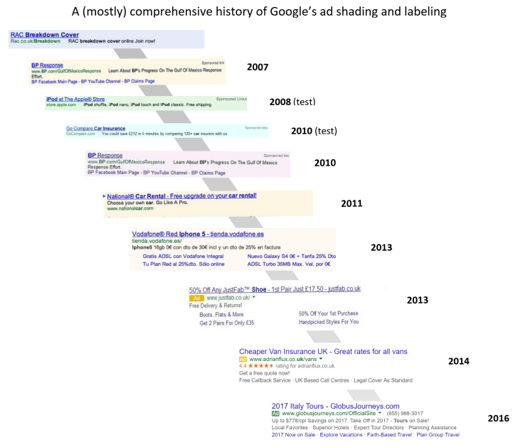 evolución-anuncios-google-adwords